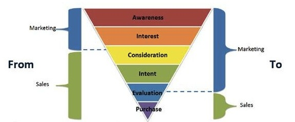 Buyer funnel
