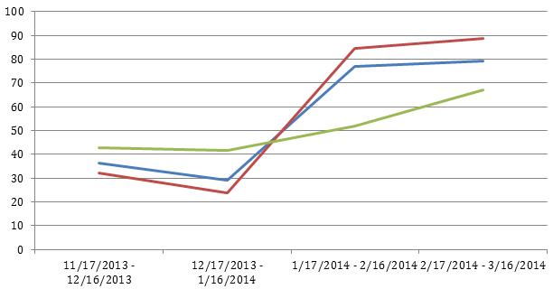 brazilian sales conversion rate