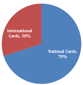 national cards brazil2