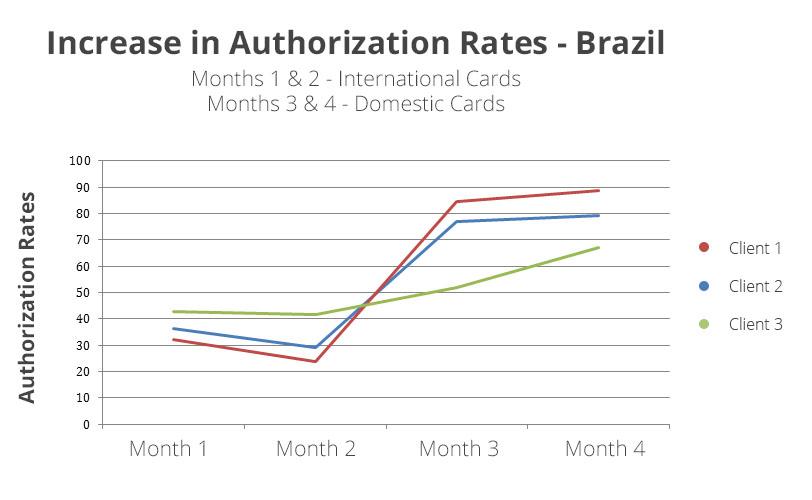 brazilian-sales-conversion-rate2