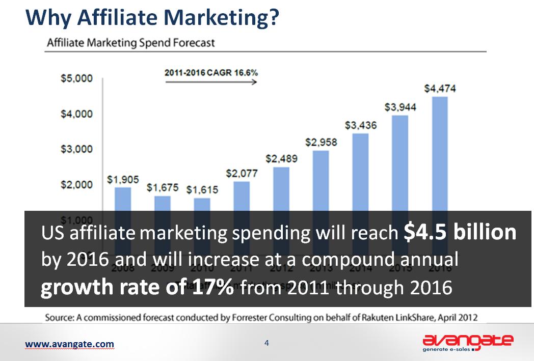 why aff marketing