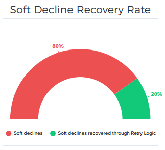 soft-decline-recovery-rate