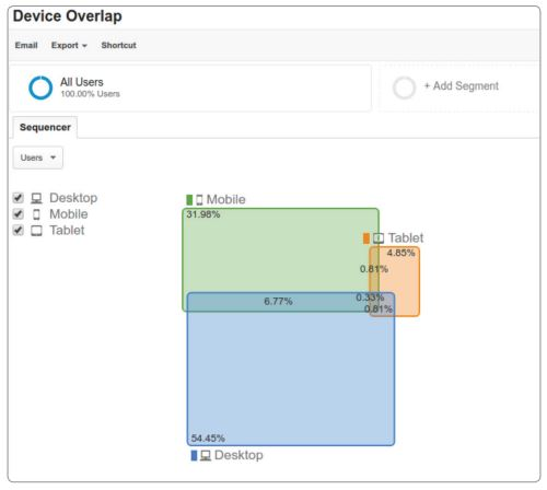 Google Analytics - Device Overlap Report