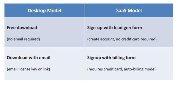 desktop model SaaS model