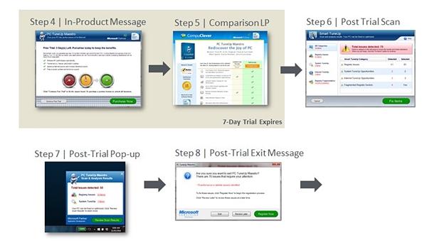 trial workflow chart SaaS part 2