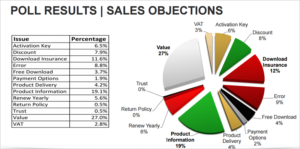 poll-sales-objections