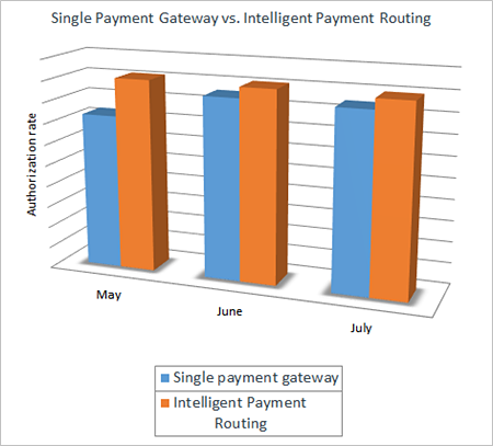 payment gateaway routing