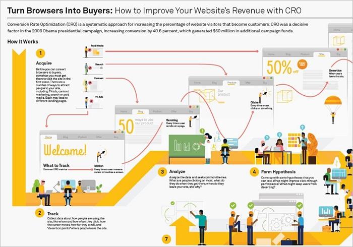 the good CRO infographic