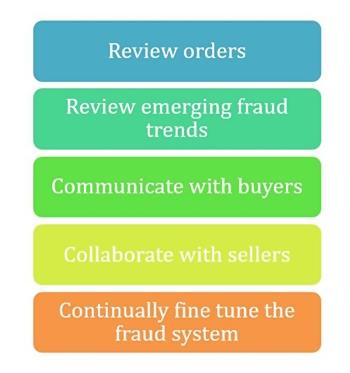 2CO fraud prevention