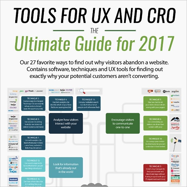 ux and CRO tools infographic