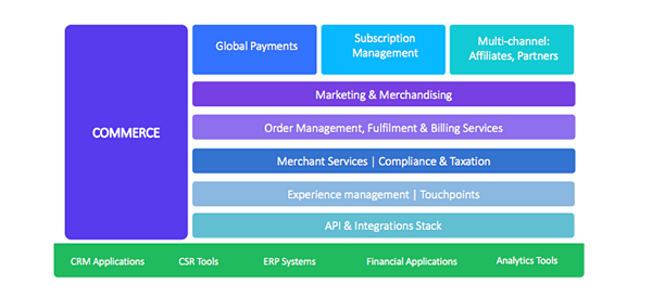 digital commerce tehcnology stack2
