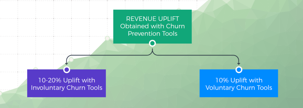 revenue uplift obtained with churn prevention tools