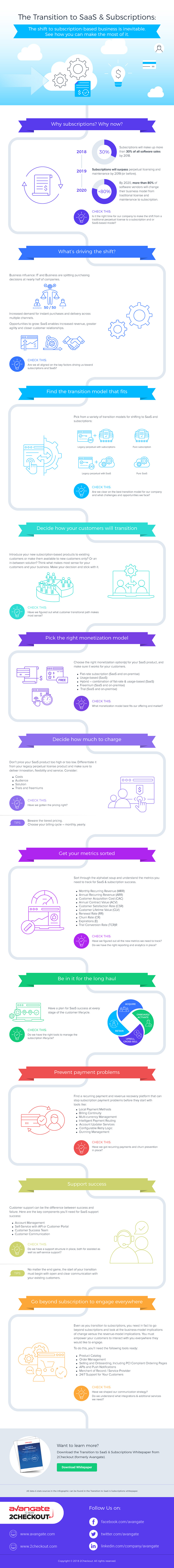 transition-to-saas-infographic