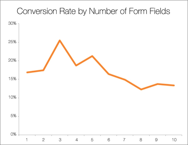 High_converting_signup_forms_fields_vs_conversions