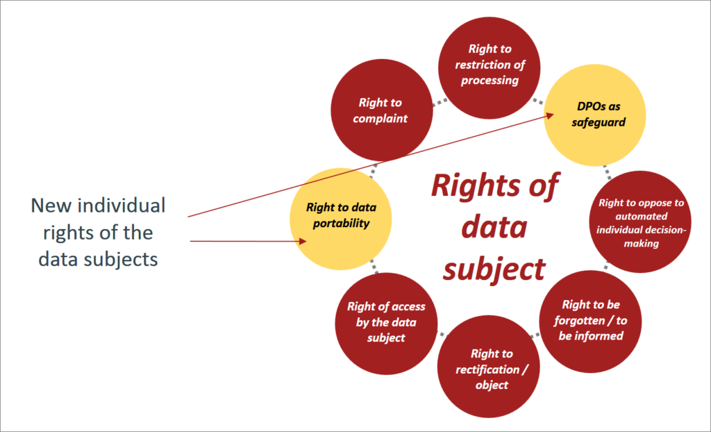 rights of data subject