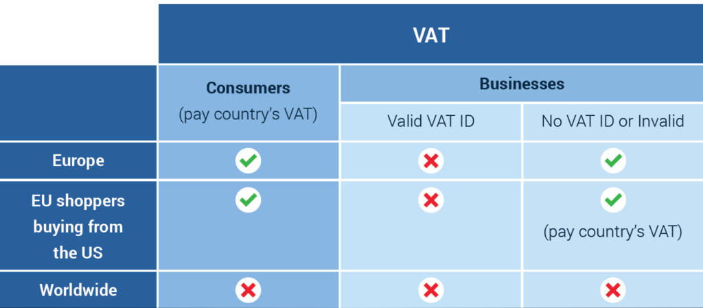 How VAT is Charged - Use Cases