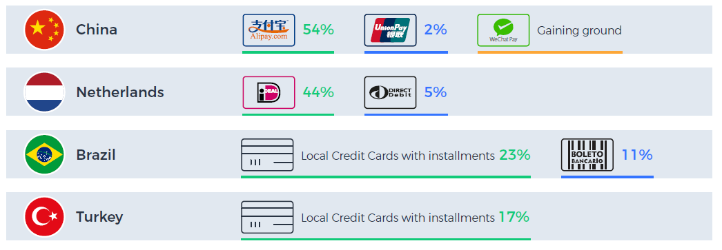 Local payments interesting stats