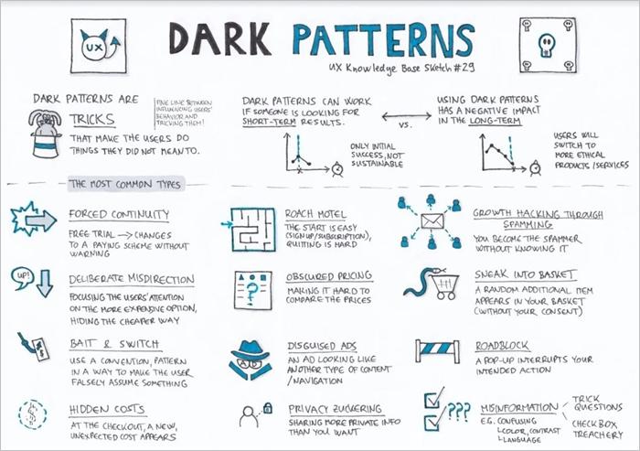 UX dark patterns