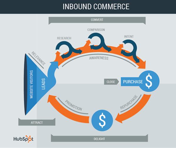 hubspot webinar picture inbound commerce
