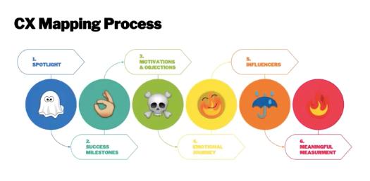 CX mapping process