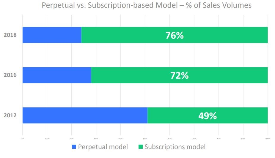 subscriptions sales