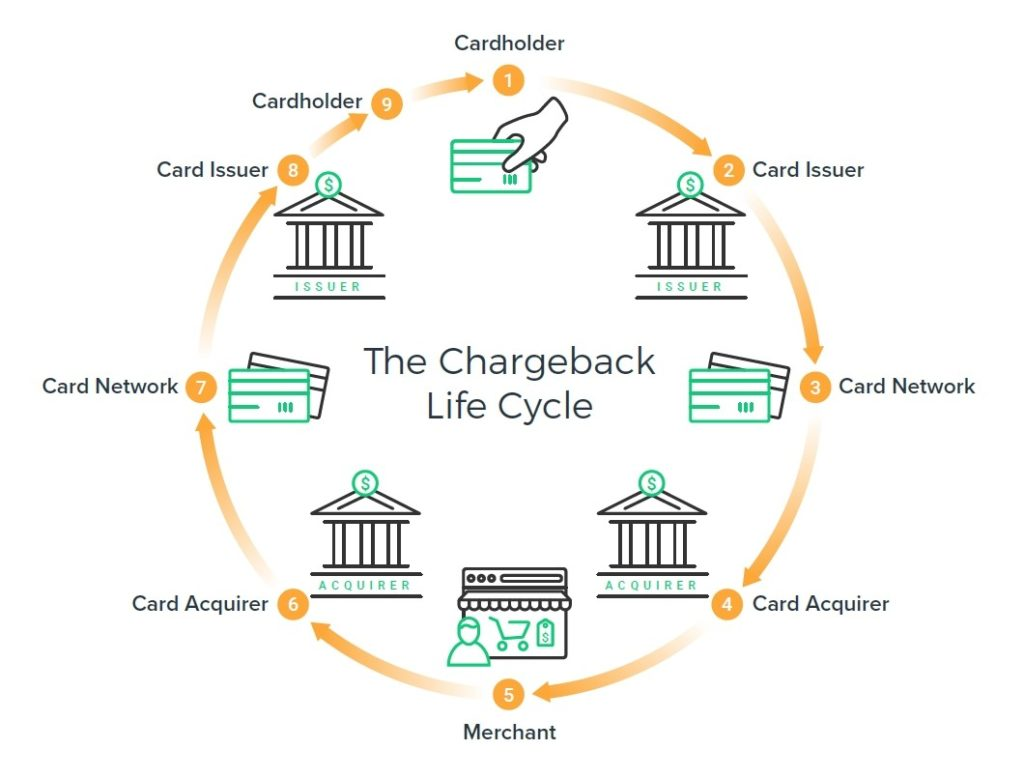 chargeback lifecycle