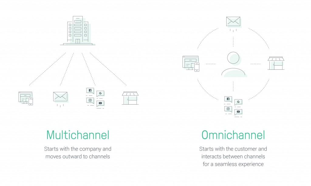 Omnichannel Marketing vs. Multichannel Marketing