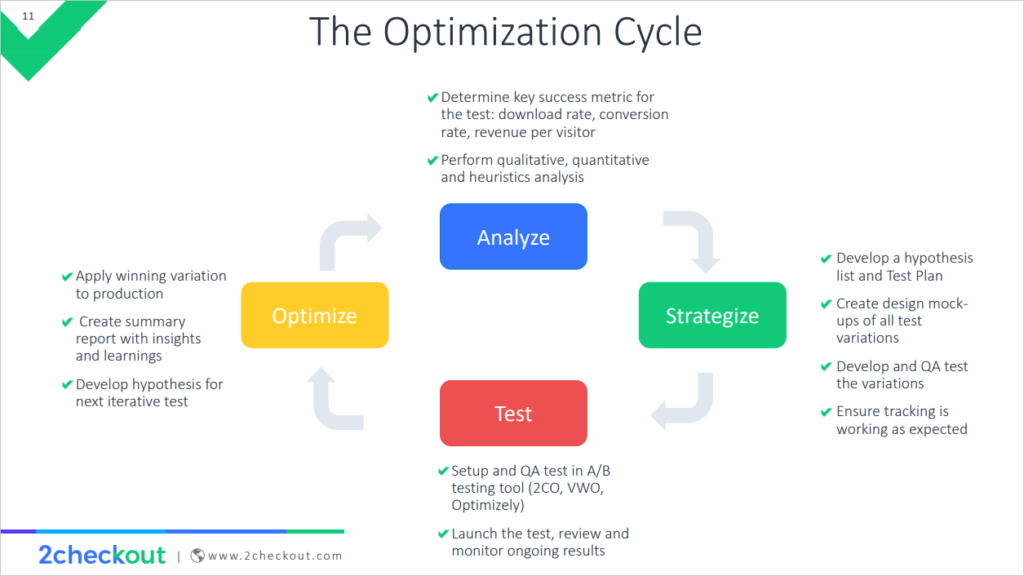 The Conversion Rate Optimization Cycle