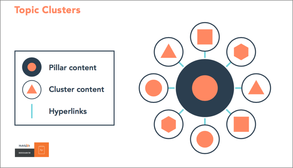 Topic Clusters - Hubspot