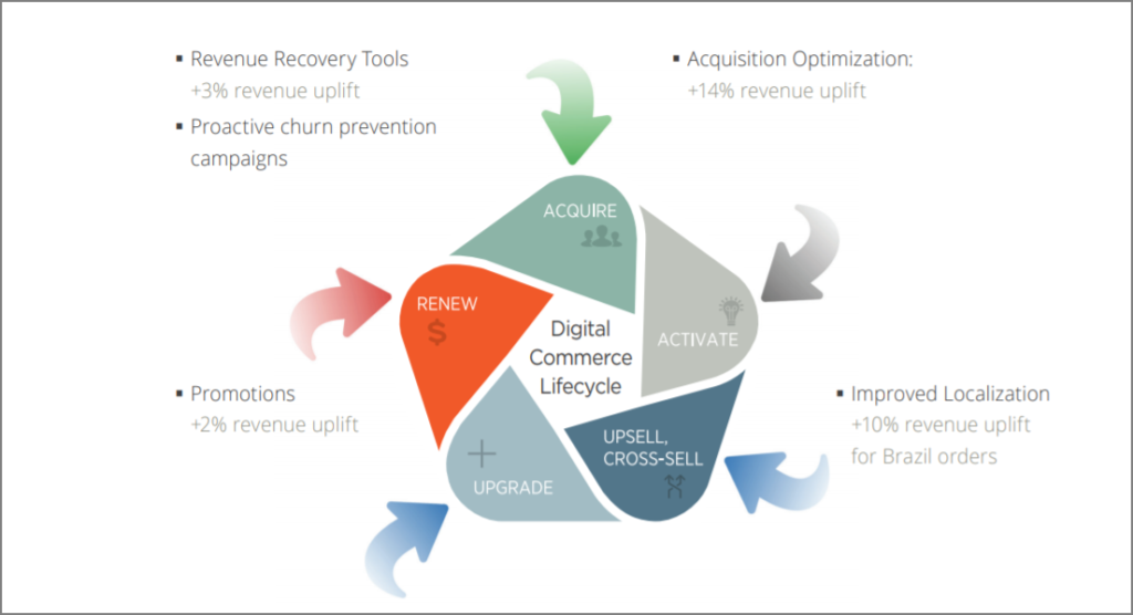 Digital Commerce Lifecycle