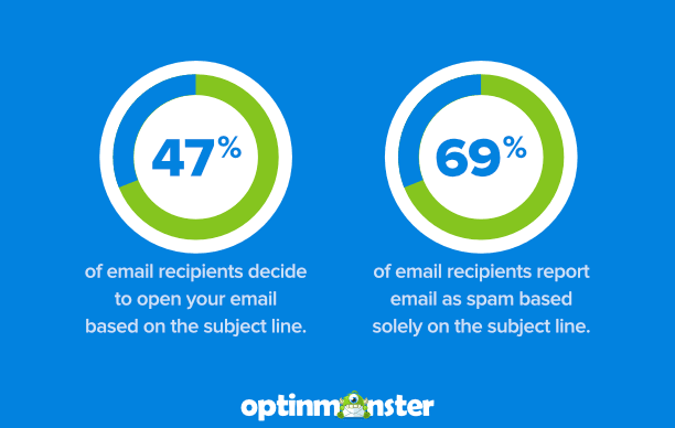 Email Marketing - Open Rates by OptinMonster
