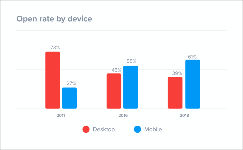 Email open rate by device (SuperOffice)