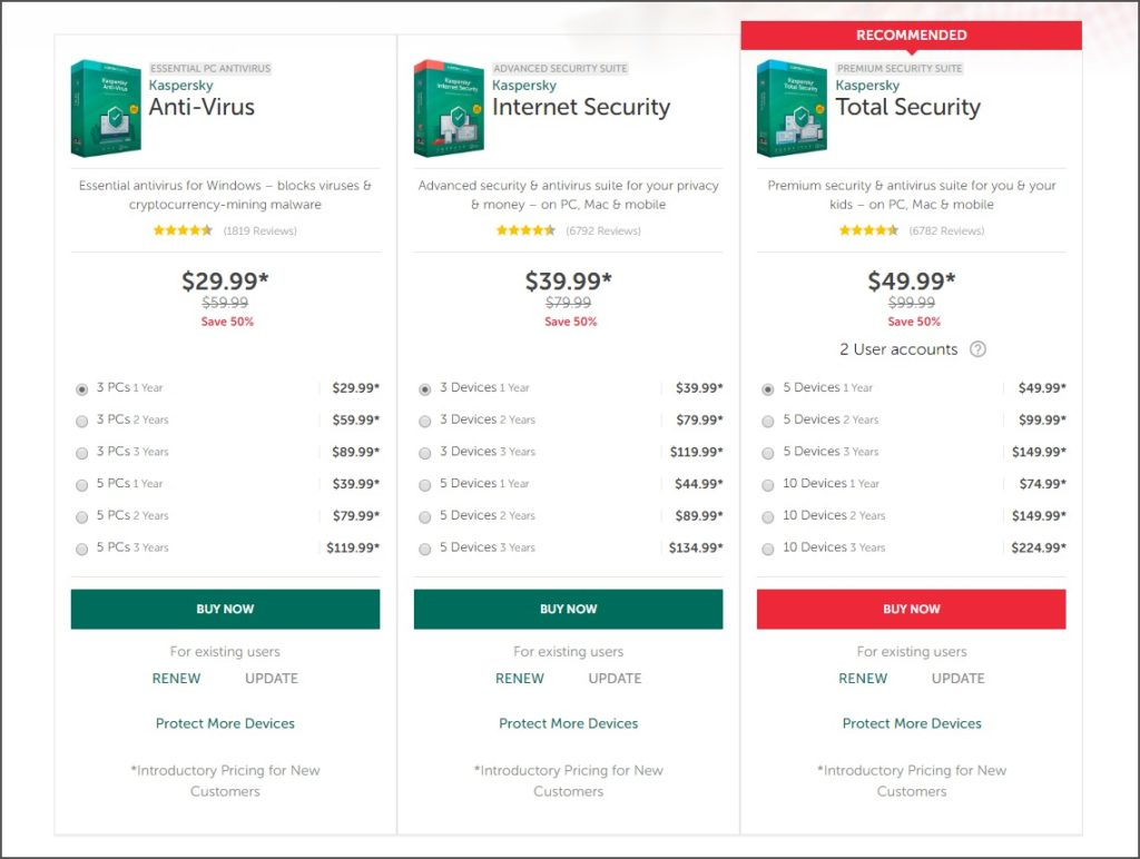 Pricing Options by Kaspersky