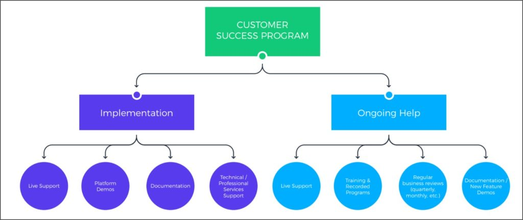 Customer Success Program