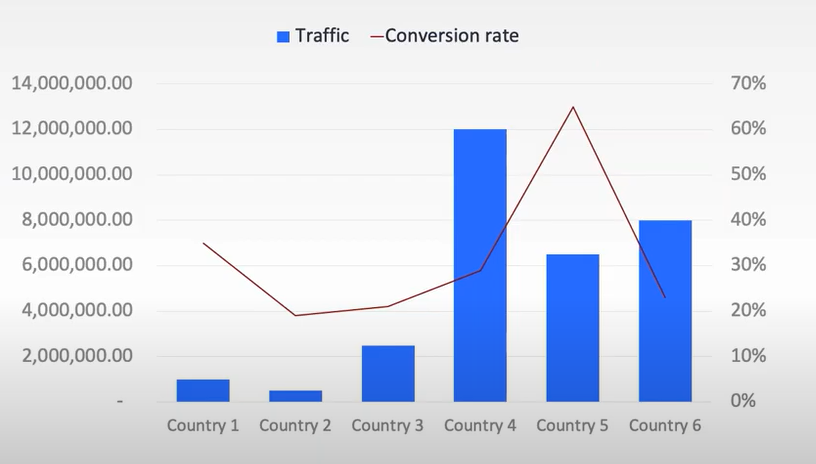 Localization - Traffic and Conversion Rate Analysis per Country