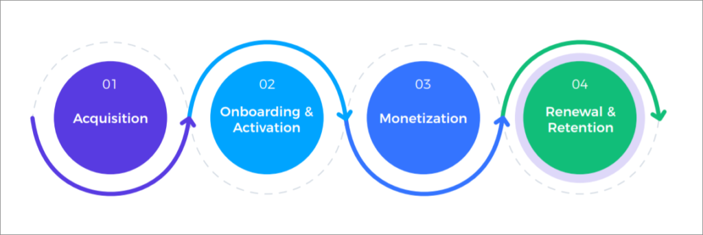 Subscription Lifecycle - Acquisition, Onboarding and Activation, Monetization, Retention