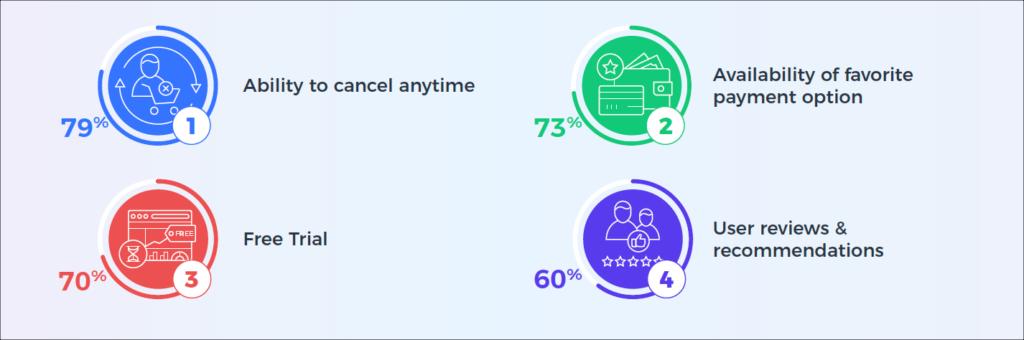 Subscription Survey Insight - Flexibility
