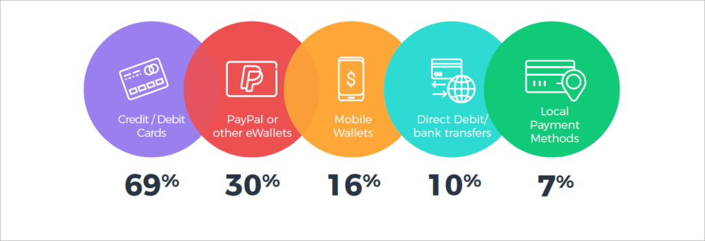 Subscription Survey Insight - Payment Methods