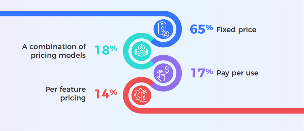 Subscription Survey Insight - Pricing Models