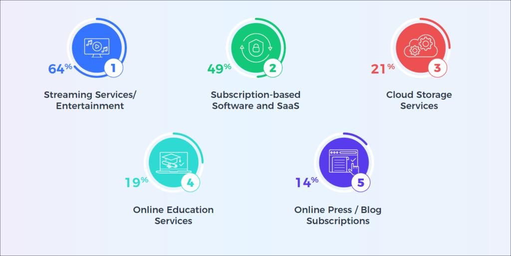 Subscription Survey Insight - Subscription Categories