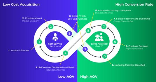 Infinity Loop sales model