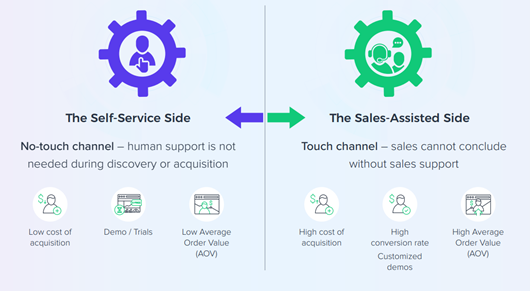 self-service and sales-assisted channels