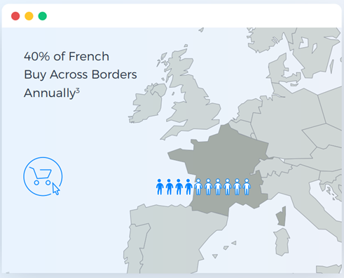 French population buy across border