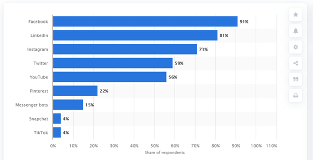 leading social media platforms used by B2B marketers