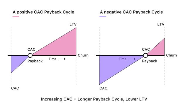 Payback Cycle