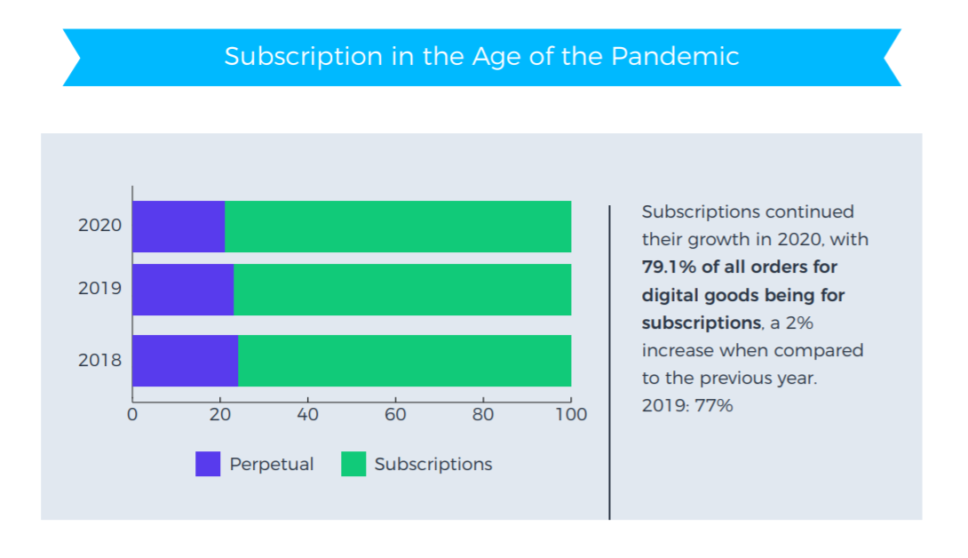 SubscriptionPandemicInsights