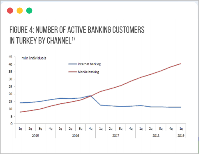 Banking customers in Turkey