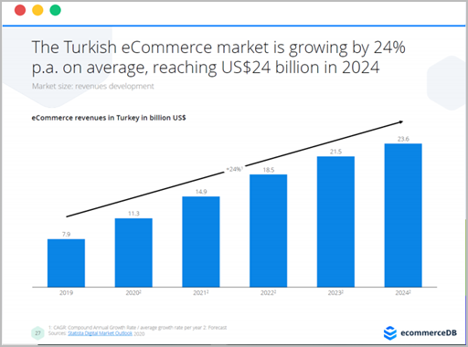 Turkish eCommerce market
