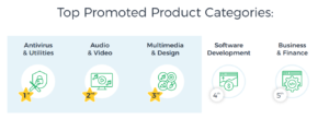 Top-Promoted-Product-Categories