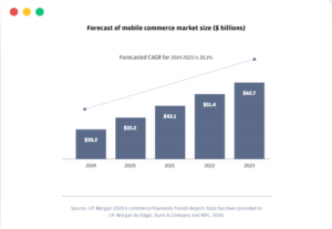forecast-of-mobile-commerce-market-size